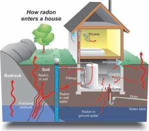 SteamMaster Radon Mitigation
